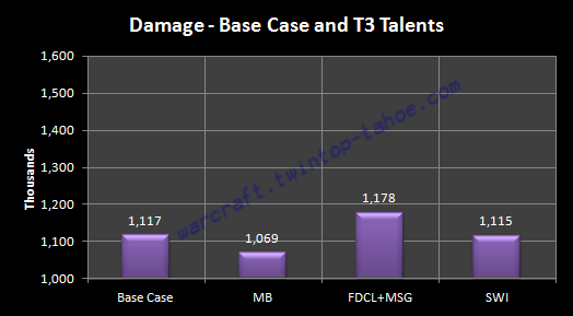 Burst DPS Comparison Between Tier 3 Talents