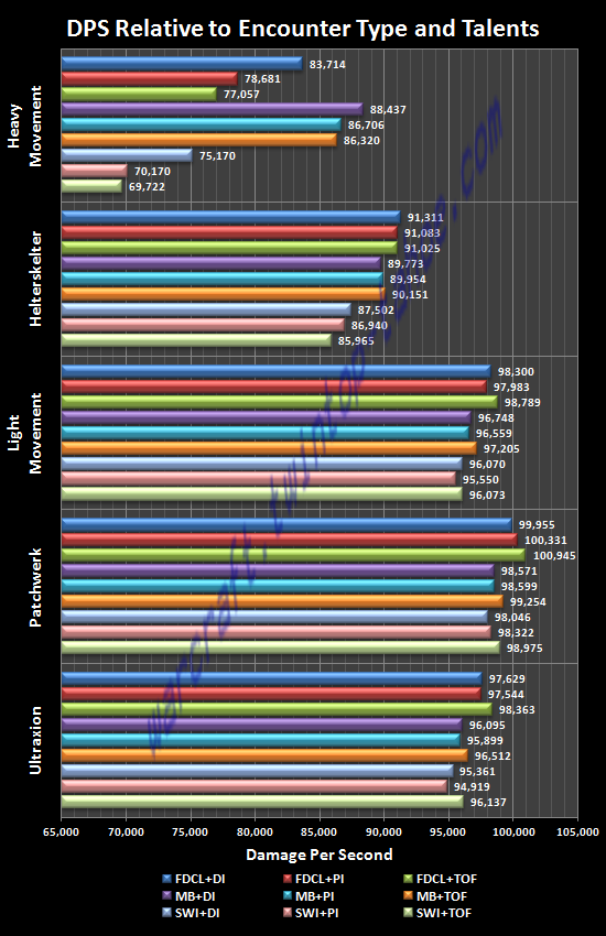 DPS Relative to Encounter Type and Talents
