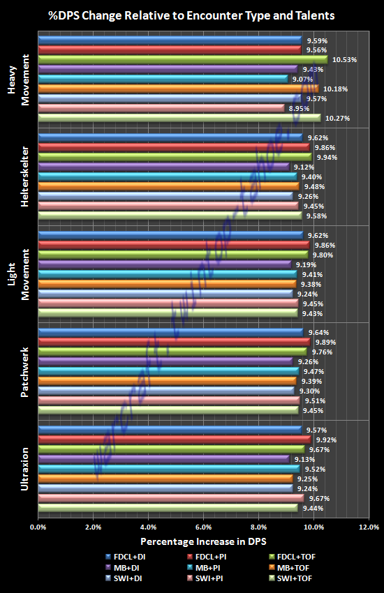 %DPS Increase Relative to Encounter Type and Talents