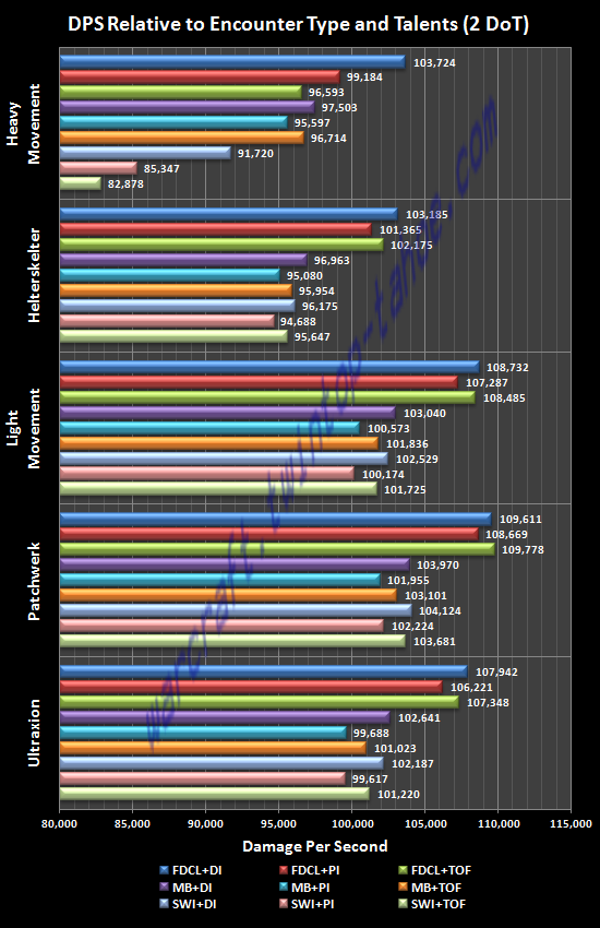 DPS Relative to Encounter Type and Talents (2 DoT)