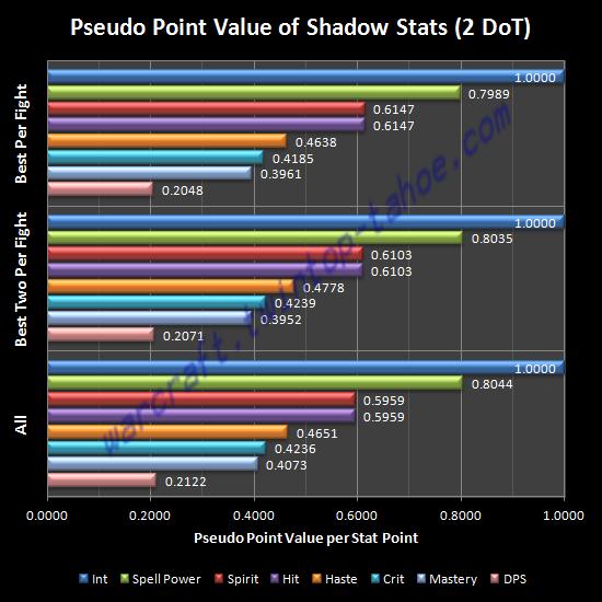 Pseudo Point Value of Shadow Stats (2 DoT)