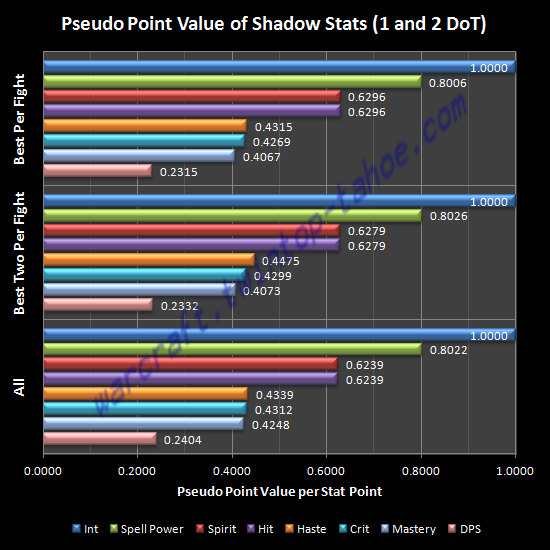 Pseudo Point Value of Shadow Stats (1 and 2 DoT)