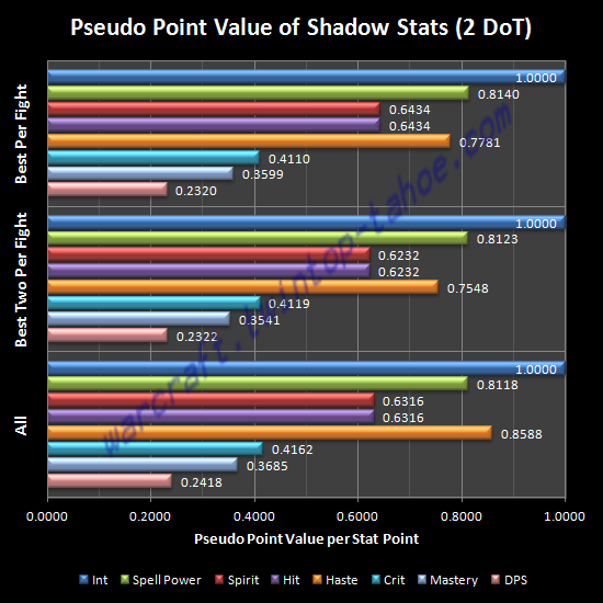 Pseudo Point Value of Shadow Stats (2 DoT)