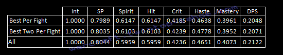 Pseudo Point Value of Shadow Stats Table (2 DoT)