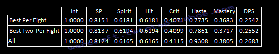 Pseudo Point Value of Shadow Stats Table (1 and 2 DoT)