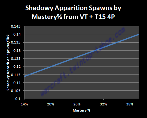T15 4P - Shadowy Apparition Spawns by Mastery from VT