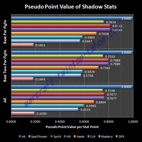 Pseudo Point Value of Shadow Stats (LMG)
