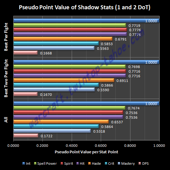 Pseudo Point Value of Shadow Stats