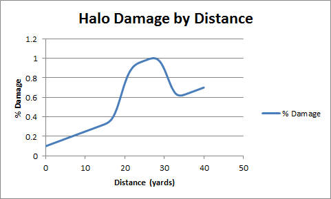 Halo Damage by Distance